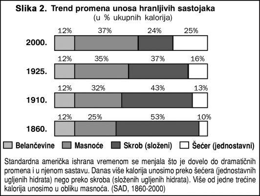 Trend promena unosa hranljivih sastojaka