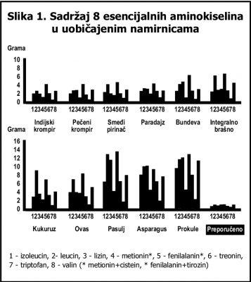 Sadržaj esencijalnih aminokiselina u biljnim namirnicama